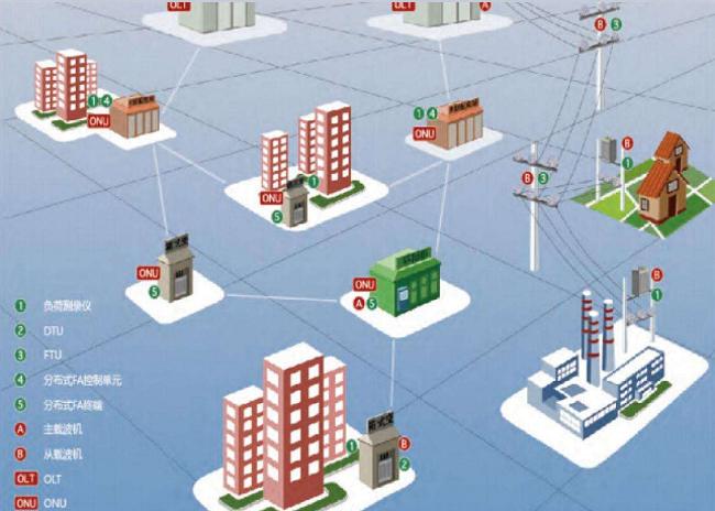 配网自动化快速发展 2020年实现配网自动化90%覆盖率的目标