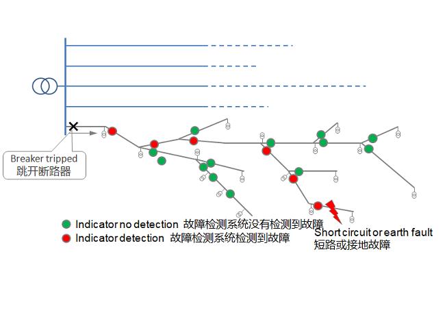 IPS相不对称算法小电流接地选线